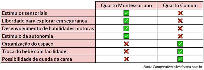Quarto montessoriano X Quarto Comum
